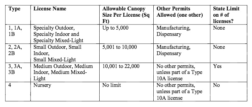 California medical marijuana grower license types
