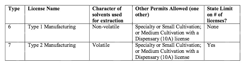 California medical marijuana manufacturer license types