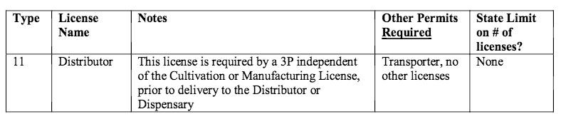 California medical marijuana distributor license types