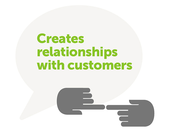 Creates relationships with customers