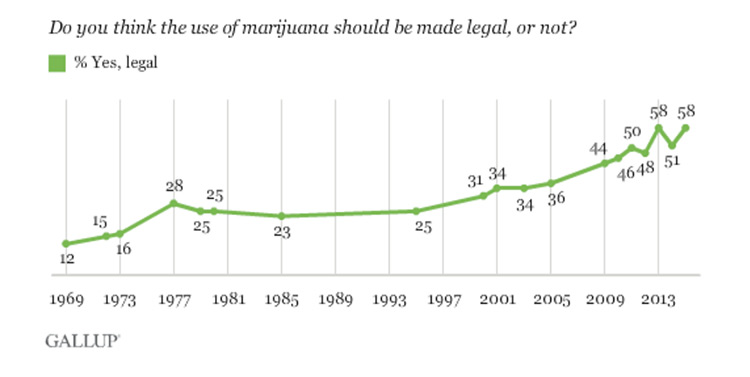 Gallop cannabis legalization poll as of October 21, 2015