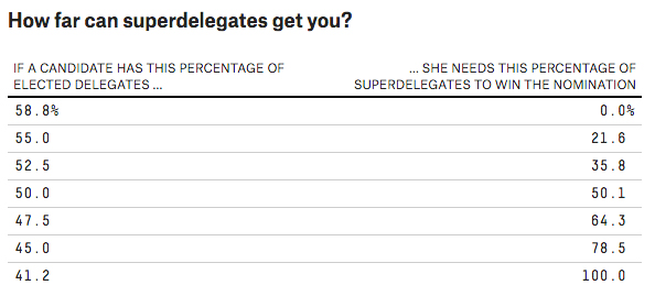 Chart illustrating how many superdelegates candidates need to win presidential nomination