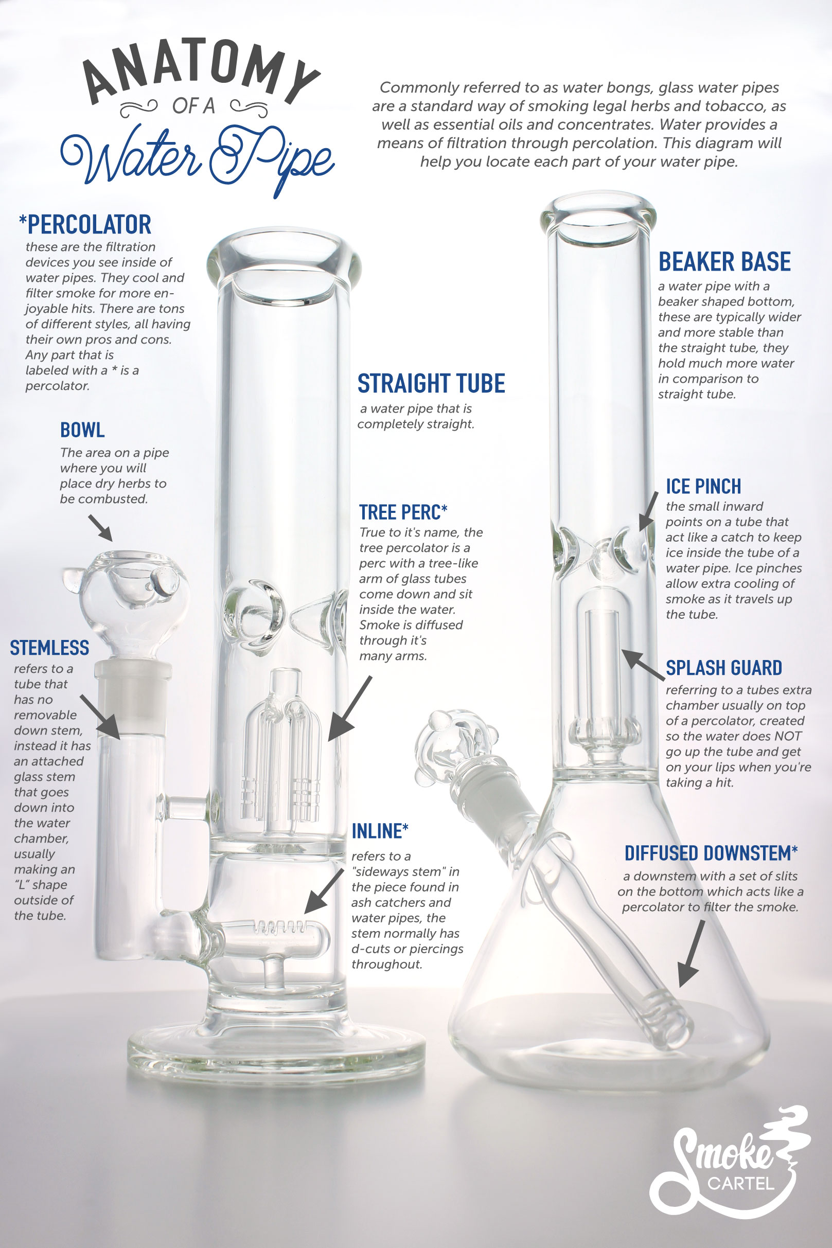 The anatomy of the different bong or water pipe parts