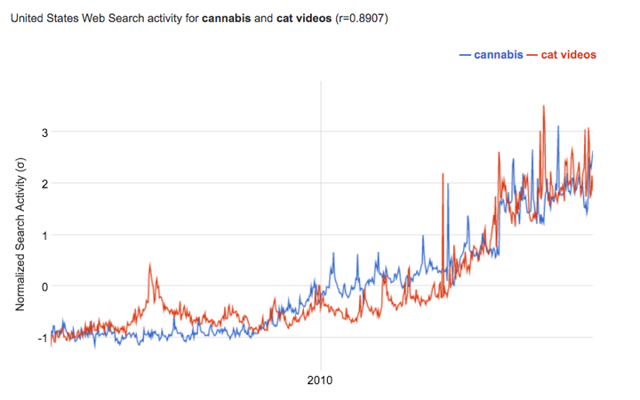 "Google Correlate data for ""cannabis"" and ""cat videos"""