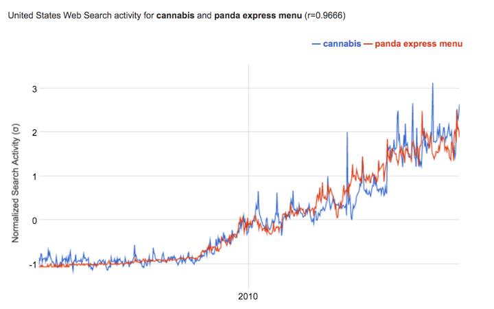 "Google Correlate data for ""cannabis"" and ""panda express menu"""