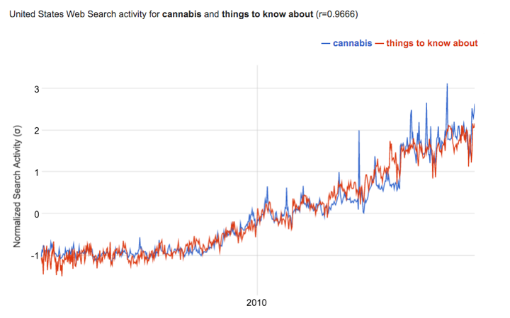 "Google Correlate data for ""cannabis"" and ""things to know about"""