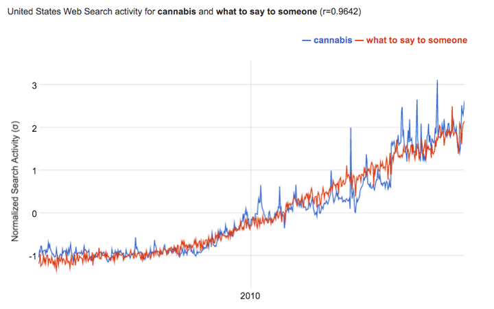 "Google Correlate data for ""cannabis"" and ""what to say to someone"""