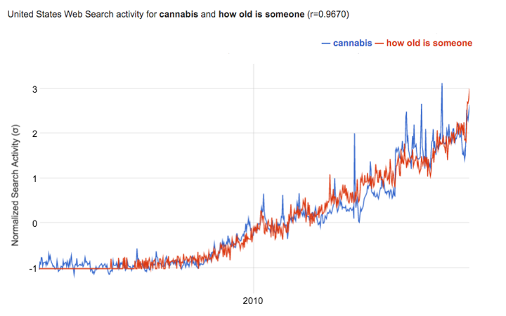 "Google Correlate data for ""cannabis"" and ""how old is someone"""