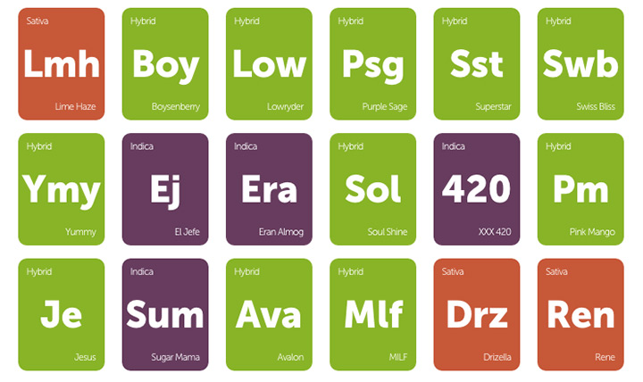 Arousing cannabis strains