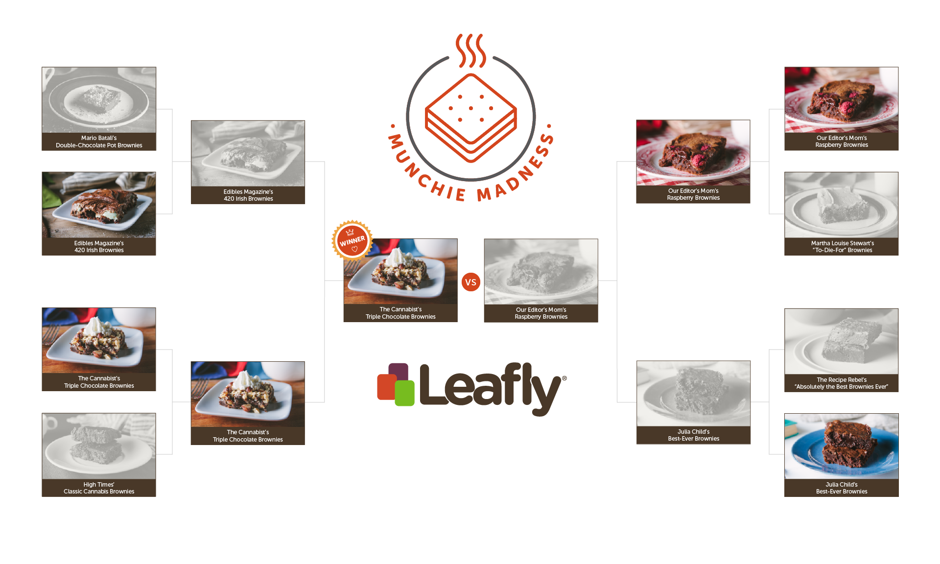 Leafly's Munchie Madness Weed Brownie Tournament Bracket
