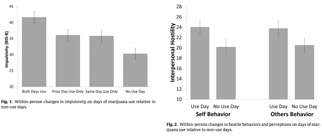 Research findings on cannabis and impulsivity