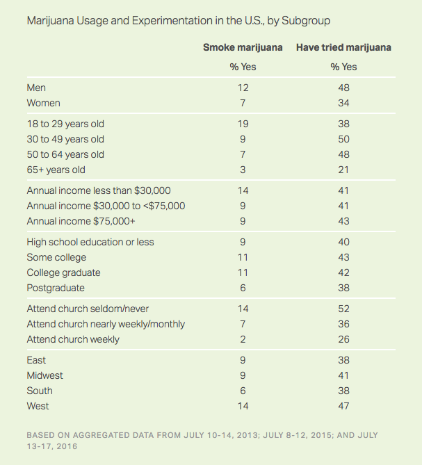 Gallup Poll: Marijuana Usage and Experimentation in the U.S., by Subgroup