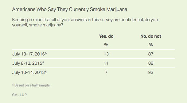 Gallup Poll: Americans Who Say They Currently Smoke Marijuana
