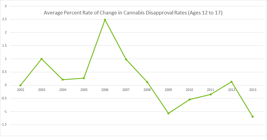 Average Percent Rate of Change in Teen Cannabis Disapproval via The American Journal of Drug and Alcohol Abuse