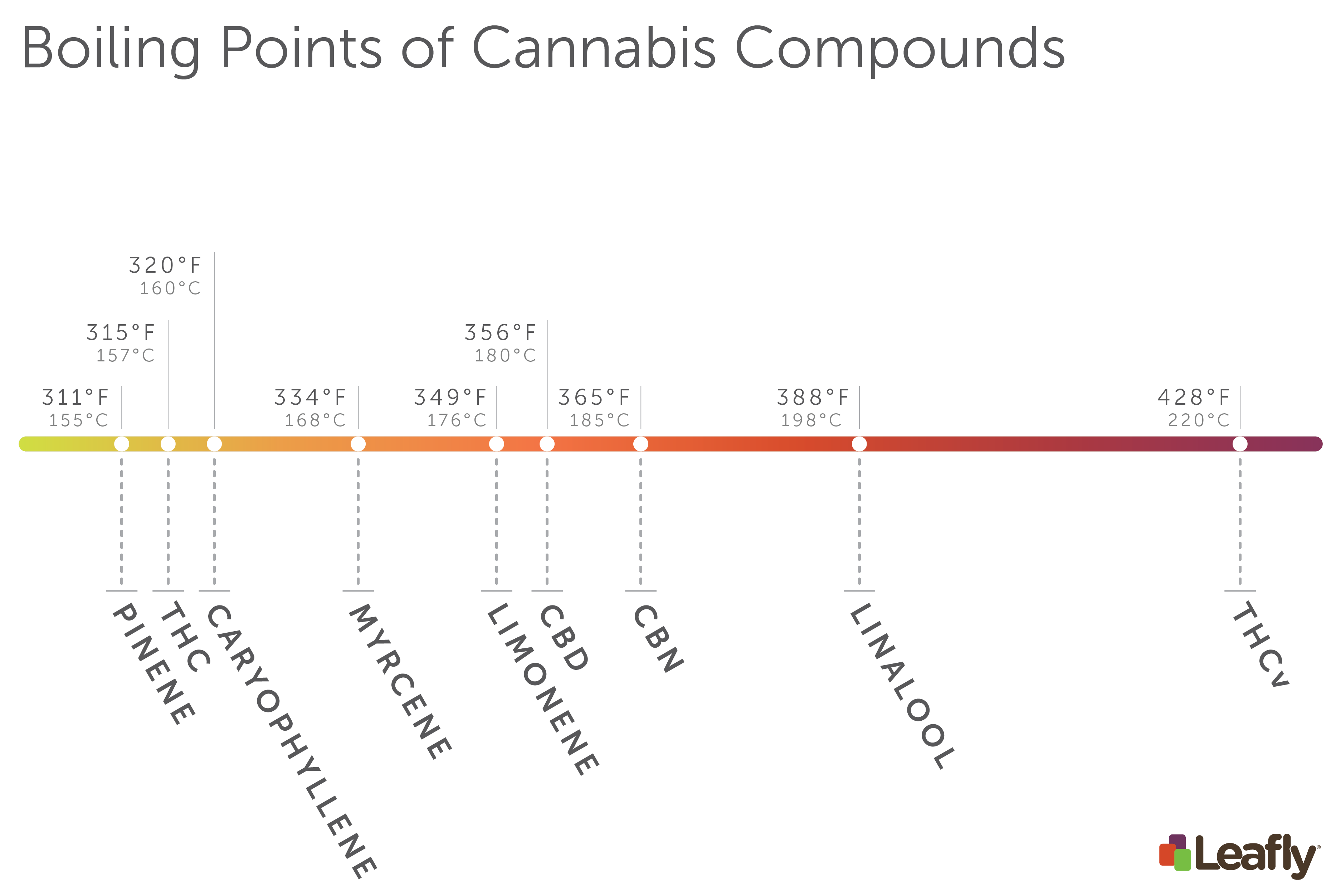 Leafly Boiling Points of Cannabis Compounds