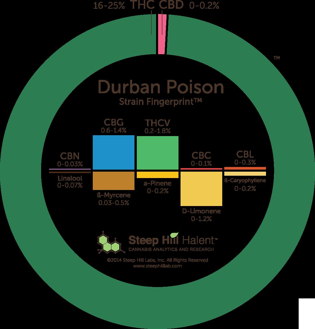 Durban Poison Cannabis Strain Fingerprint