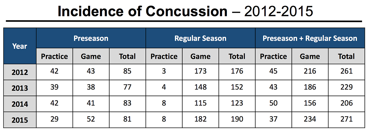 Incidence of Concussion in the NFL 2012-2013 Chart