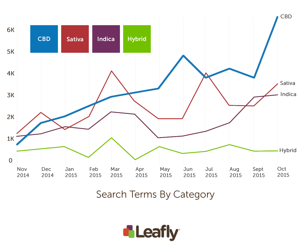 Leafly search terms by category (November 2014 to October 2015)