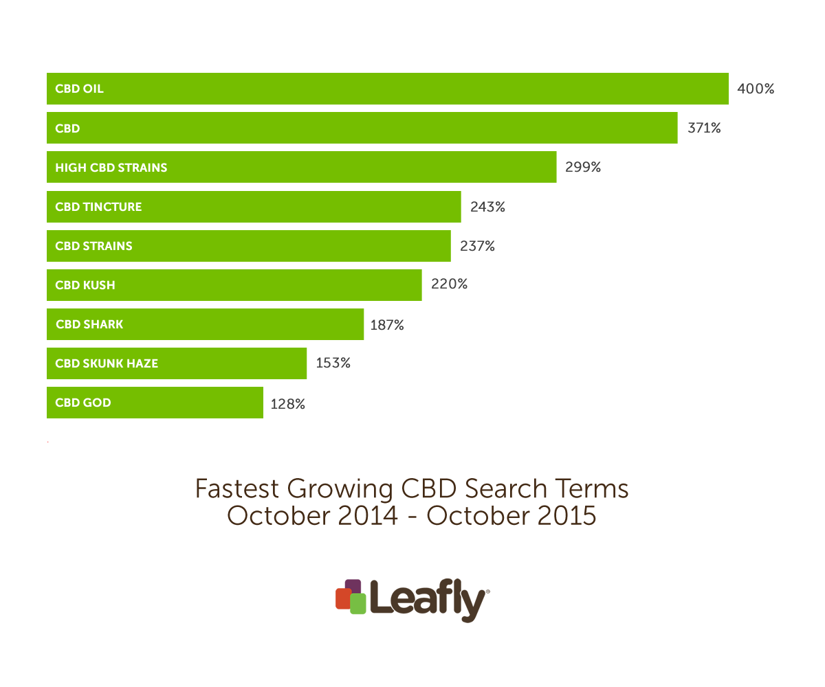 Leafly's fastest-growing CBD search terms from October 2014 to October 2015