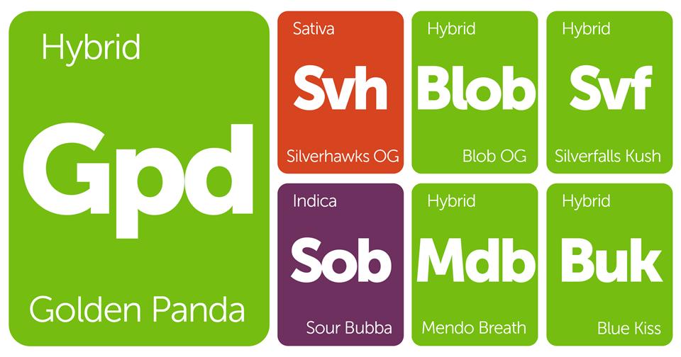 New Strains Alert: Sour Bubba, Golden Panda, Silverfalls Kush, and More