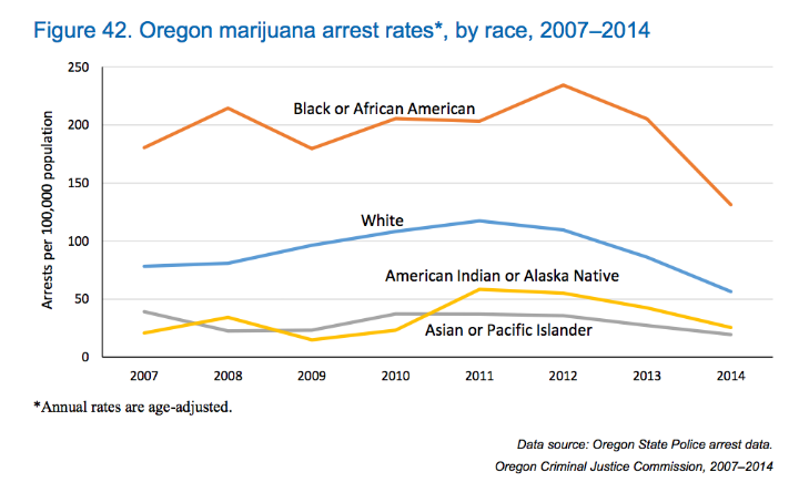Figure 42. Oregon marijuana arrest rates*, by race, 2007–2014