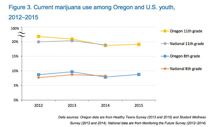 Figure 3. Current marijuana use among Oregon and U.S. youth, 2012–2015