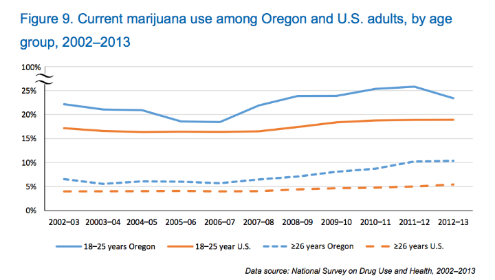 Figure 9. Current marijuana use among Oregon and U.S. adults, by age group