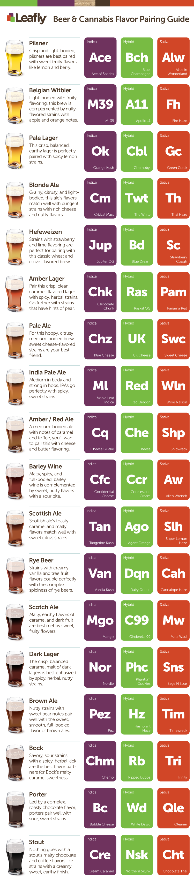 The Leafly Beer and Cannabis Flavor Pairing Guide Infographic