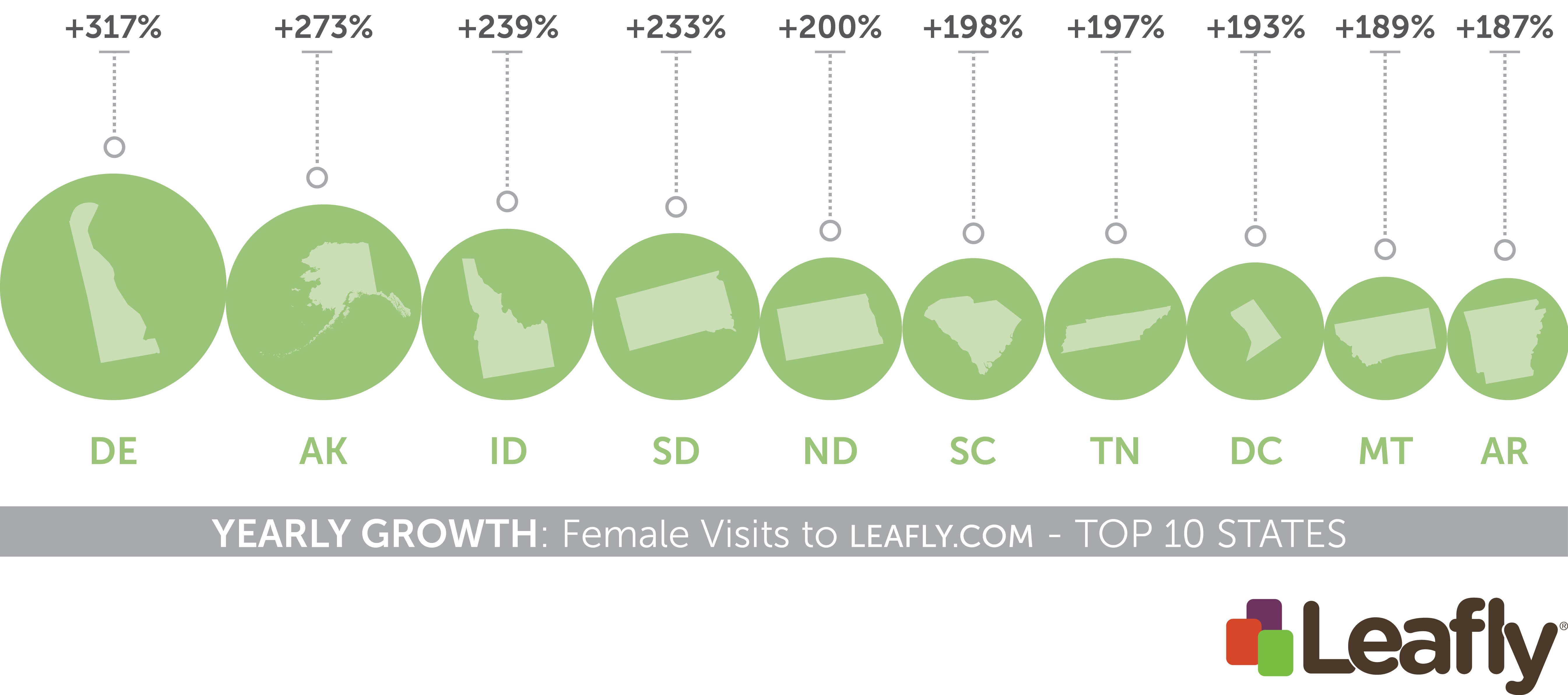 Top 10 states with the largest growth in female visits to Leafly.com