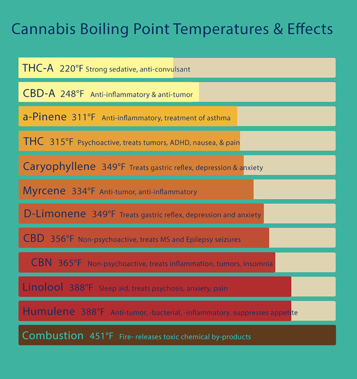 Cannabis boiling point temperatures and effects